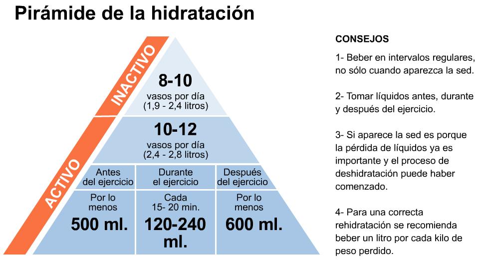 piramide_hidratacion