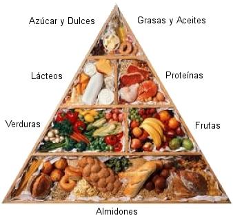 Dietas de perdida de peso rapido cncer piel