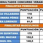 RESULTADOS DE LOS GANADORES DEL CONCURSO DE VERANO DEL CDA